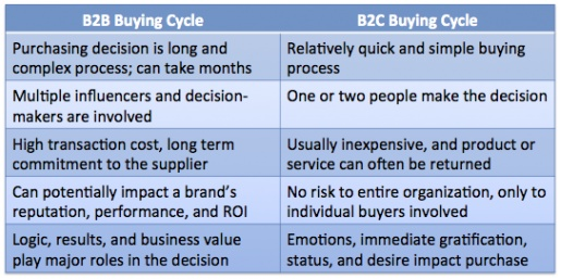 Two- column, side by side comparison of the B2B and B2C buying cycles