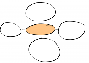 A mind map with a central circle connected to four other circles.