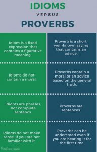Two-column chart describing and contrasting the characteristics of idioms and proverbs